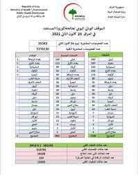كورونا في العراق اليوم.. 893 إصابة جديدة وخمس وفيات