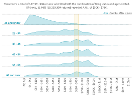 Tableau Bar Chart Border How To Highlight A Dimension In 3 Simple Steps Tableau