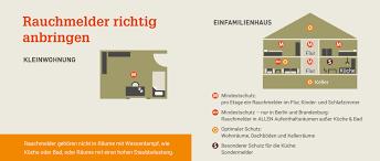 Rauchmelder Feuerwehren Der Gemeinde Reichelsheim Odw