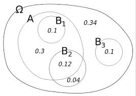 Conditional Venn Diagram What Is An Intuitive Explanation Of Joint Conditional And Marginal