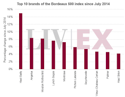 Wines Of The Bordeaux 500 Which Brands Are Leading Liv Ex