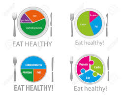 Healthy And Balanced Diet Chart Healthy Nutrition Food Health Eating Balanced Diet Plan Meal