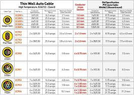 Cat 5 Cable Diameter Chart Related Keywords Suggestions