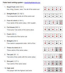 Printable Poker Hands Chart 75 Precise Texas Hold Em Percentage Chart