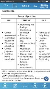 Chart Checks Nursing Scope Of Practice Chart Nursing Students Nursing