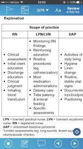 Charting Bowel Sounds Scope Of Practice Chart Nursing Students Nursing
