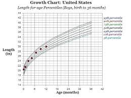 Baby Boy Weight Chart 9 Month Baby Boy Weight Chart Covernostra Info
