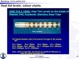 Stainless Steel Weld Color Chart 1 18 Structure Of The Welded Joint 2 Metallic