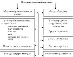 Курсовая работа Оборотные средства предприятия и разработка путей  1 1 Сущность оборотных средств их состав и структура