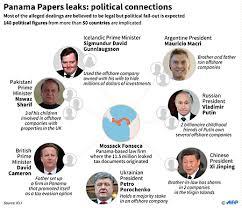 Panama Papers und Brasilien