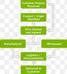 Organizational Chart Supply Chain Organizational Structure
