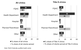 Fqhcs Comprise A Greater Share Of Providers Than Clients
