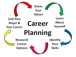 Image result for assessing your career options