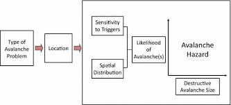 A Conceptual Model Of Avalanche Hazard Springerlink