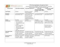 Mortgage Comparison Chart 97 Ltv Comparison Chart