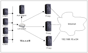proxy server network diagram photo album   diagramsdeploying load balancing for nbm using session failover and the l