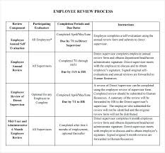 Hr Performance Review Template Employee Performance Review Template