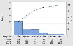 Lean Pareto Chart Pareto Chart Lean Six Sigma Group