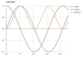 Asp Net Core Chart Control Create Cross Platform Charts With Asp Net Core Mvc Codeproject