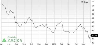Fiat Chrysler Fcau In Focus Stock Moves 7 2 Higher