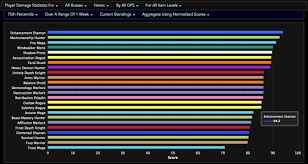 Dps Rankings 1 Week After Balance Changes Heroic 75th