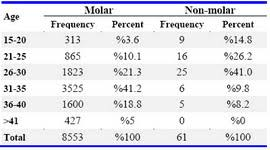 Frequency Of Molar Pregnancies In Health Care Centers Of