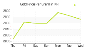 Today Gold Rate In India Per Gram In Indian Rupee Inr