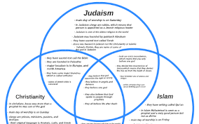 Similarities Between Christianity And Judaism Venn Diagram Abrahamic Faiths Venn Diagram By Lia Meadows On Prezi