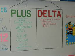 Plus Delta Organization Chart Reflecting On The Habits An Deciding If They Were A Plus Or