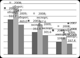 Курсовая работа Внешняя торговля РФ на современном этапе и  Экспорт России в 2009 году составил 301 6 млрд долларов США и по сравнению с 2008 годом уменьшился на 35 5% в том числе в страны дальнего зарубежья 254 9