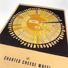 Chart Cheese Wheel Vintage Poster Kraft Paper Wall Art Sticker Retro Painting Living Room Home Decor Cafe Bar 42x30cm Ggb092