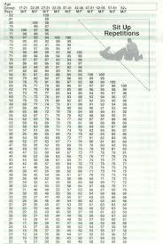 Army Apft Chart Pt Score Chart Ohye Mcpgroup Co