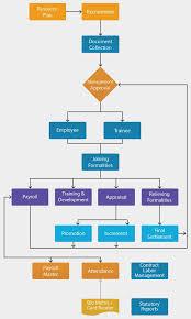Human Resources Workflow Chart Best Erp Software Erp Development Company Agaram Infotech