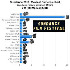 Sundance 2019 Camera Film Chart Based On Random Sample Of