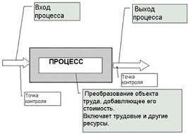 Современная философия качества реферат ru Международные стандарты семейства ИСО 9000 далее ИСО 9000 законодательно закрепили такой подход Они основываются на понимании того что всякая работа