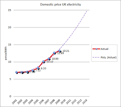 Energy Cost Chart Electricity Prices