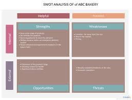 Swot Analysis Of Bakery You Can Edit This Template And