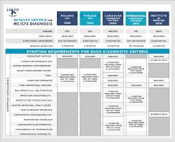 Diagnosis Chart Diagnosis Of Me Cfs Open Medicine Foundation
