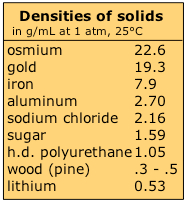 2 4 Density And Its Applications Chemistry Libretexts