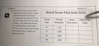 Inch Screw Size Chart Answered Section 1 2chapter 110 Fill In The Bartleby