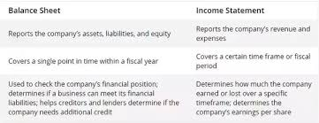 What Are The Major Differences Between Balance Sheet And Income