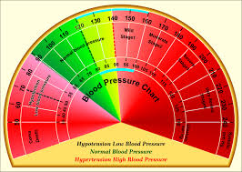Bp Chart Uk Blood Pressure And Exercise Body Happy