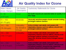 Air Index Chart Earth Gauge Tip Of The Week Air Quality Awareness Week