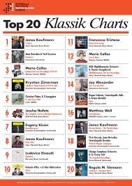 Charts Deutschland Aktuell Genuin De Aktuell Genuin News