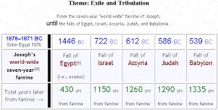 Bible Numerics Chart Bible Prophecy Codes Pope Dies Exactly 3 5 Years After The