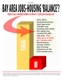 Salaries Are Not Keeping Pace With Housing Costs