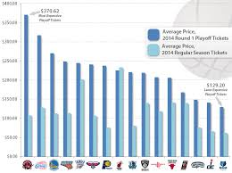 Raptors Tickets Price Chart You Might Reconsider Going To An Nba Playoff Game After