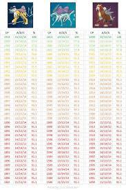 Pokemon Go Cp Multiplier Chart Most Awaited Iv Cp Chart For Legendary Dogs Pokemongo Pls
