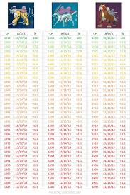 Zapdos Pokemon Go Iv Chart Most Awaited Iv Cp Chart For Legendary Dogs Pokemongo Pls