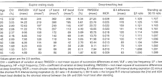Table 6 From Standardized Tests Of Heart Rate Variability